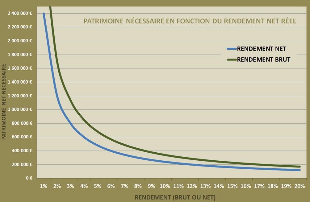 simulateur-patrimoine Formation Immobilier