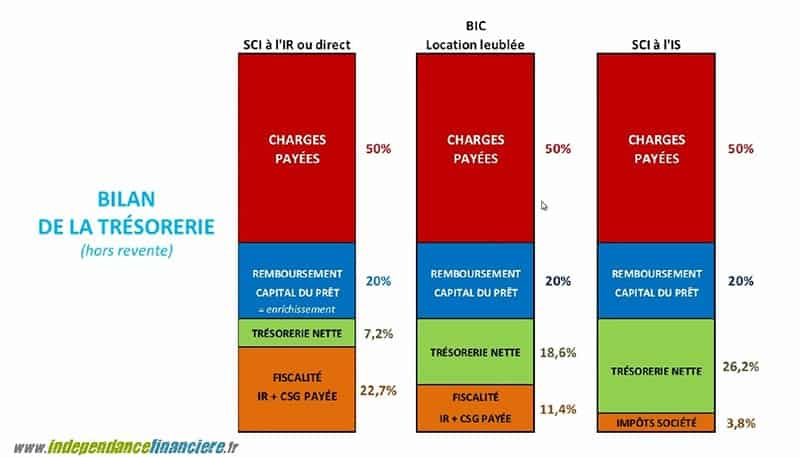 comparatif-direct-meuble-sci-is800 Formation Immobilier