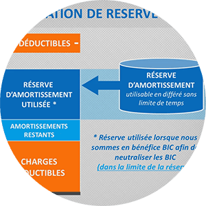 amortissement Formation Immobilier