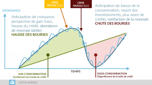 cycle de crédit - crise