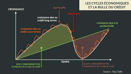 protection-contre-les-crises-cycles-economiques